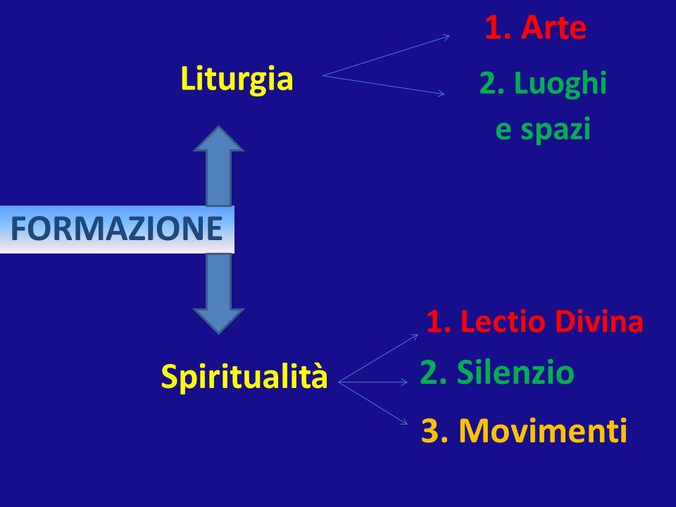 1. Arte Liturgia FORMAZIONE Spiritualità 2. Silenzio 3. Movimenti