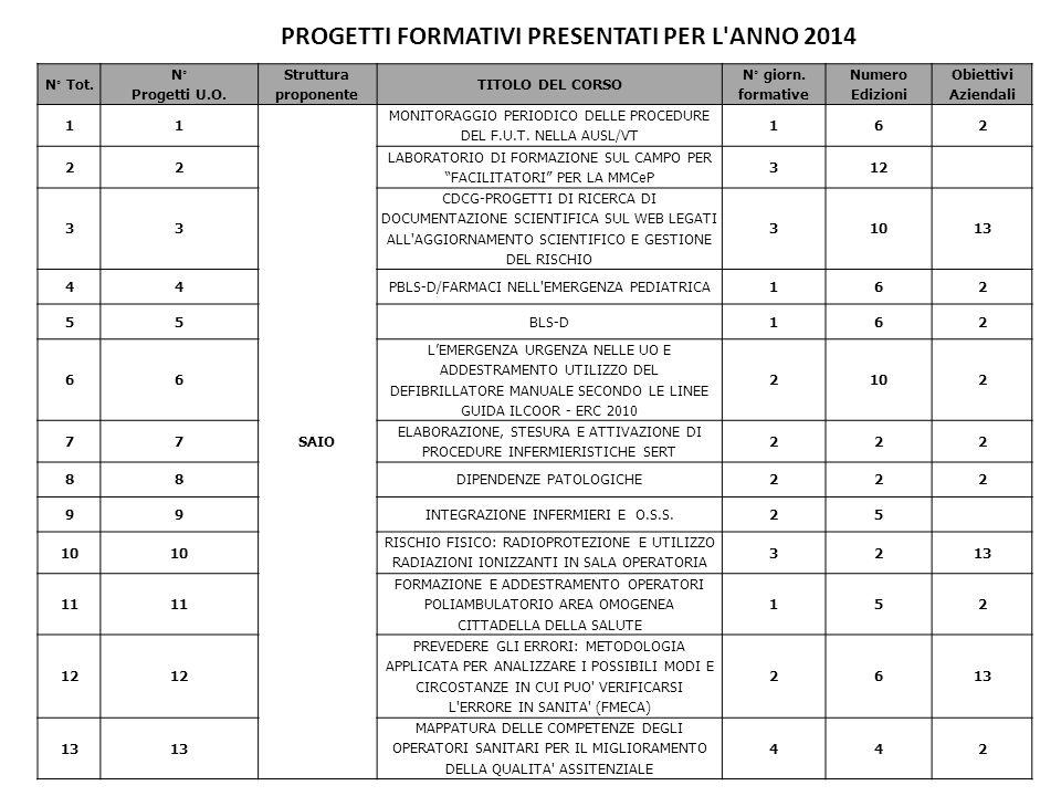 PROGETTI FORMATIVI PRESENTATI PER L ANNO 2014