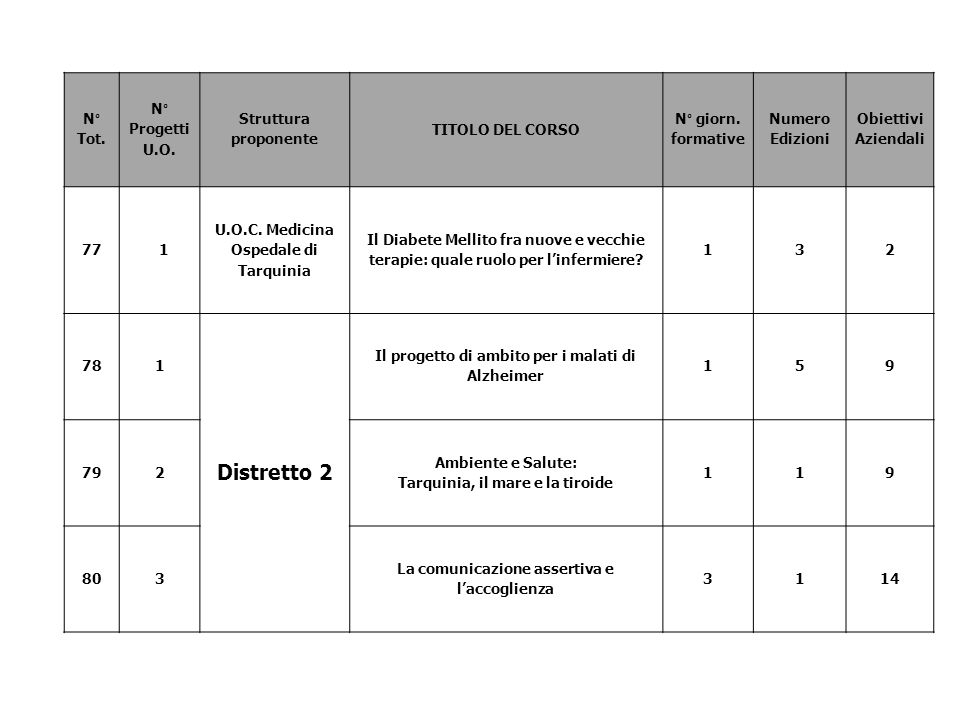 Distretto 2 N° Tot. N° Progetti U.O. Struttura proponente