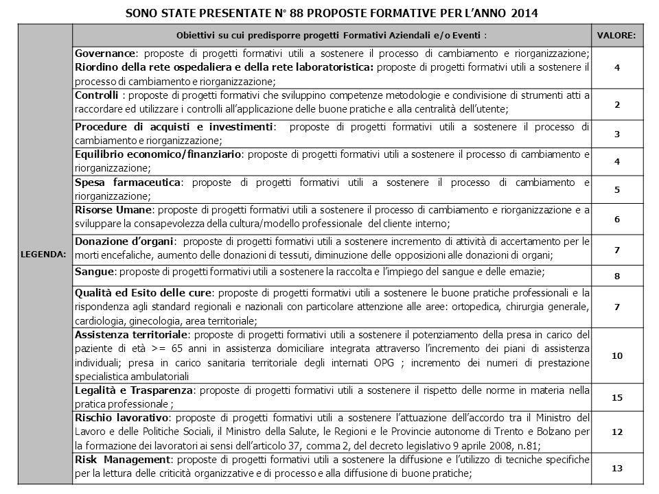 SONO STATE PRESENTATE N° 88 PROPOSTE FORMATIVE PER L'ANNO 2014
