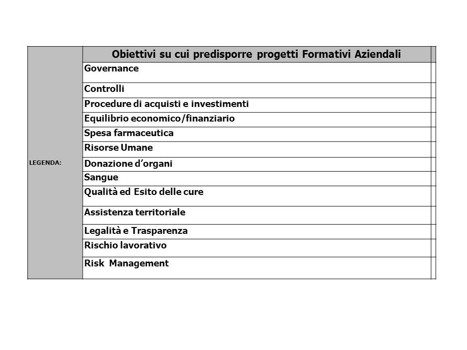 Obiettivi su cui predisporre progetti Formativi Aziendali