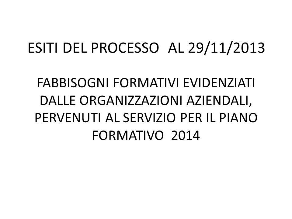ESITI DEL PROCESSO AL 29/11/2013