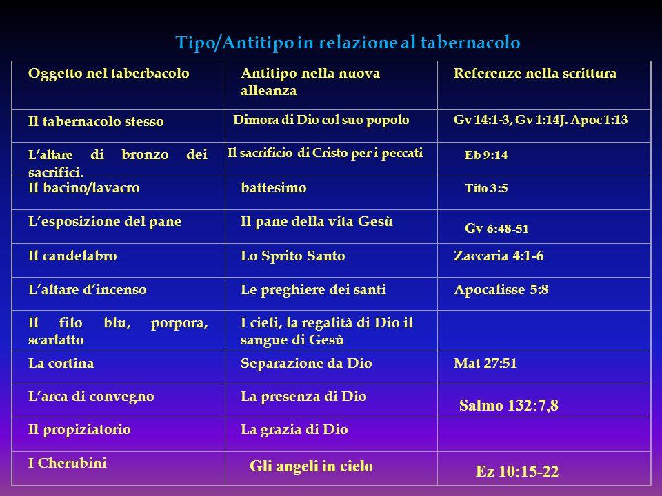 Tipo/Antitipo in relazione al tabernacolo