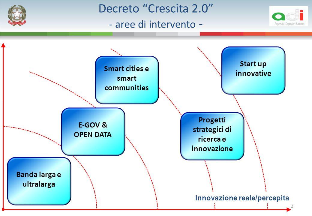 Decreto Crescita 2.0 - aree di intervento -
