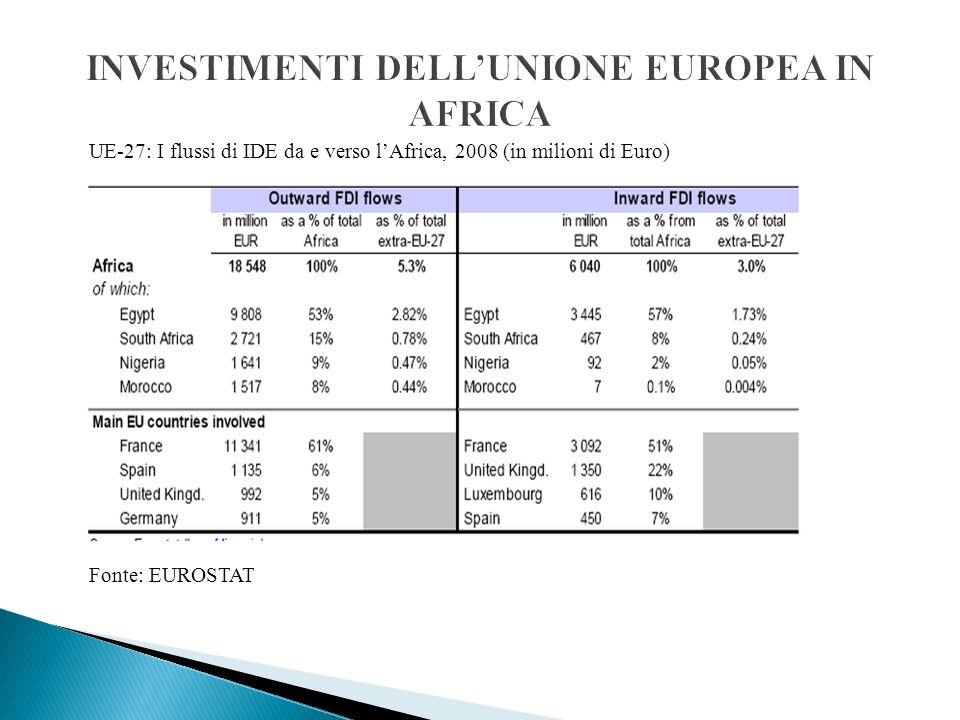 INVESTIMENTI DELL'UNIONE EUROPEA IN AFRICA