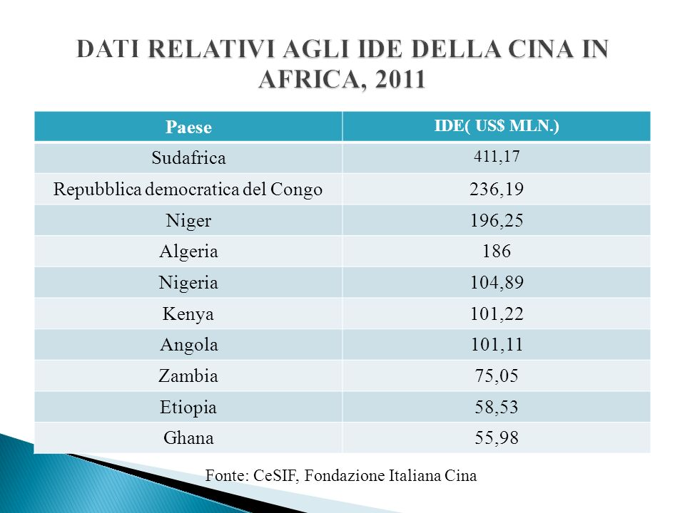 DATI RELATIVI AGLI IDE DELLA CINA IN AFRICA, 2011