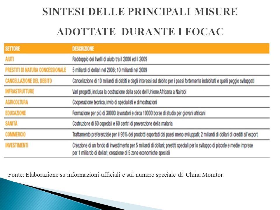 SINTESI DELLE PRINCIPALI MISURE ADOTTATE DURANTE I FOCAC