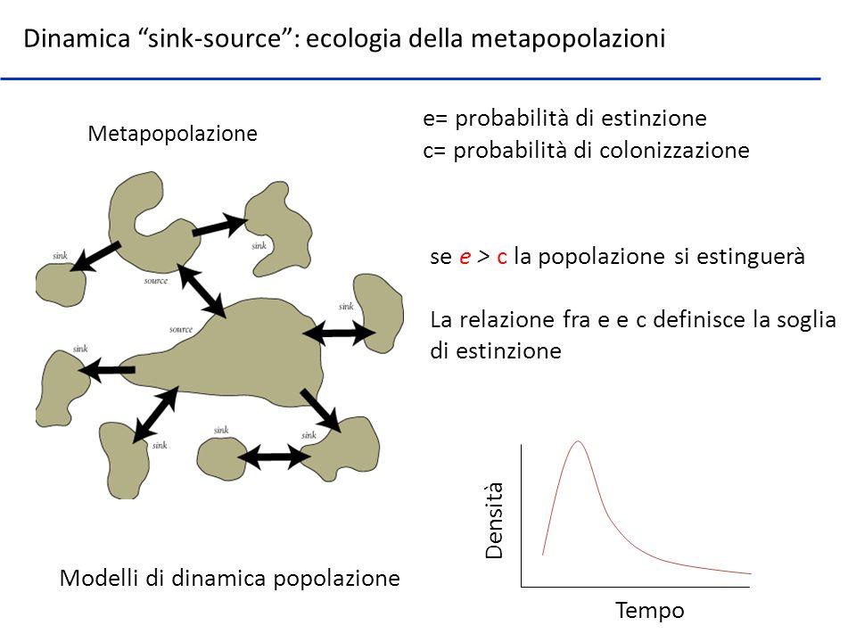 Dinamica sink-source : ecologia della metapopolazioni