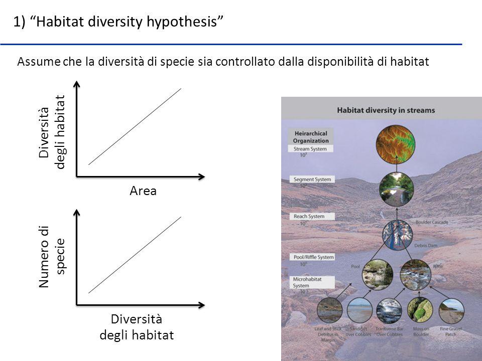 1) Habitat diversity hypothesis