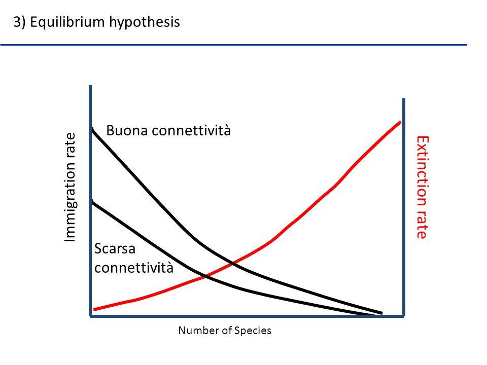 Extinction rate 3) Equilibrium hypothesis Buona connettività