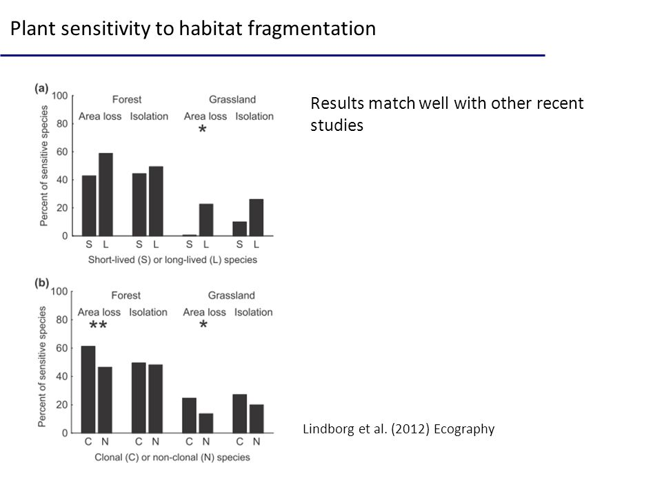 Plant sensitivity to habitat fragmentation