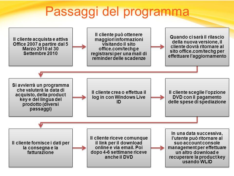 Passaggi del programma