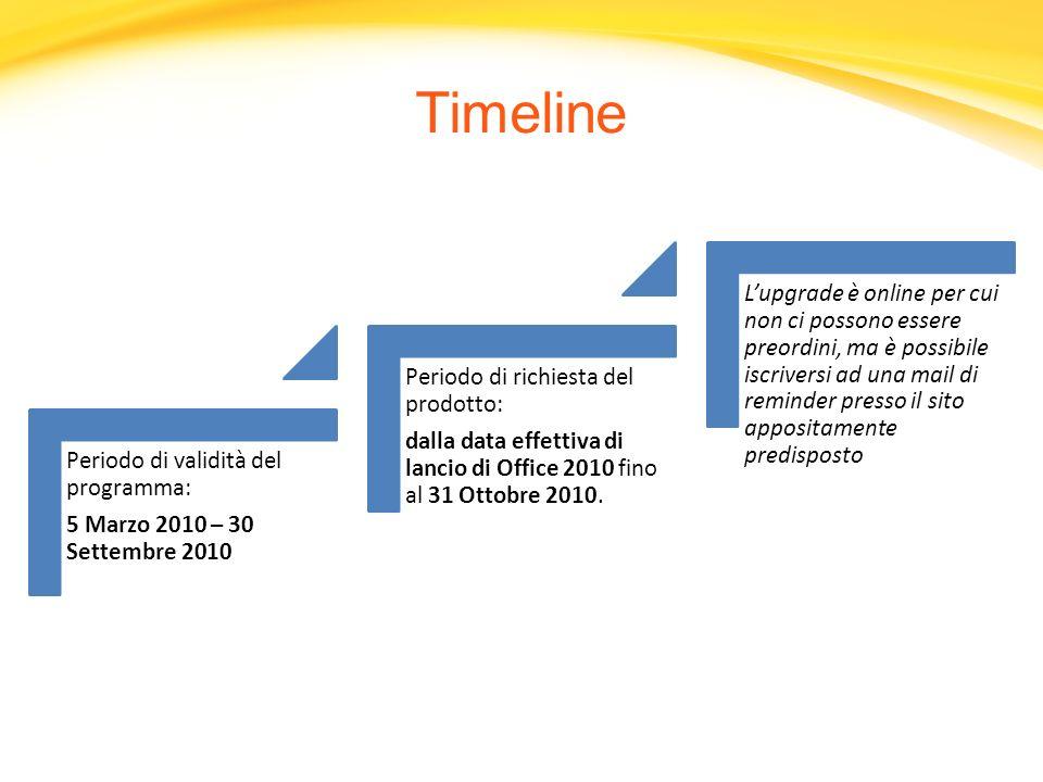 Timeline 5 Marzo 2010 – 30 Settembre 2010