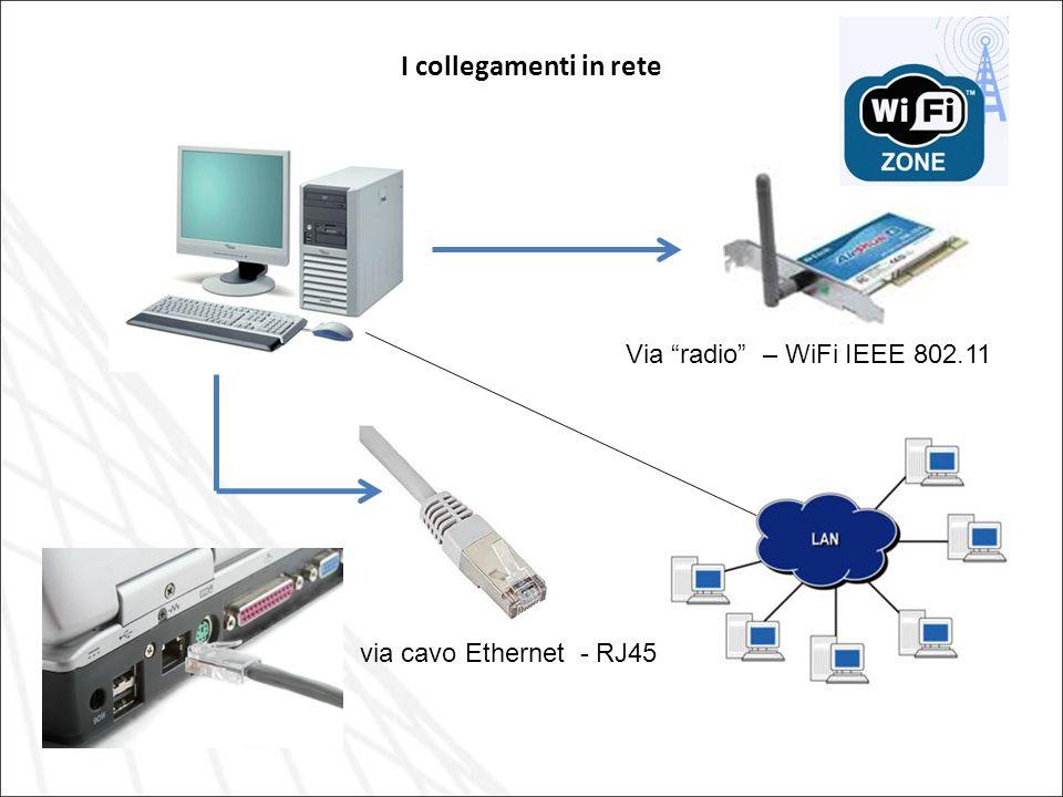 I collegamenti in rete Via radio – WiFi IEEE 802.11