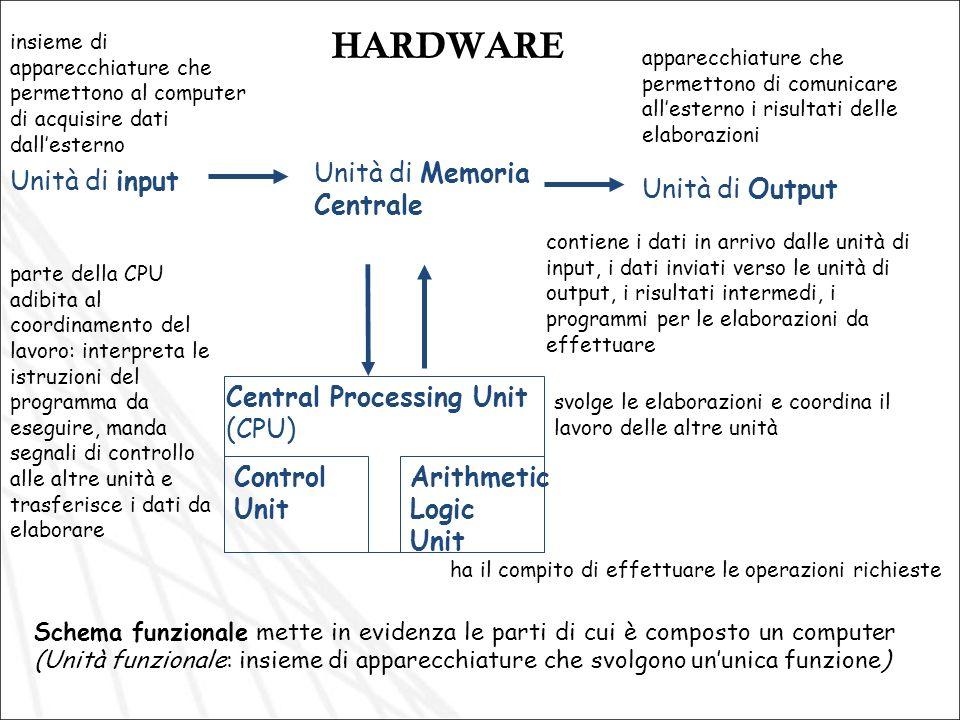HARDWARE Unità di Memoria Centrale Unità di input Unità di Output
