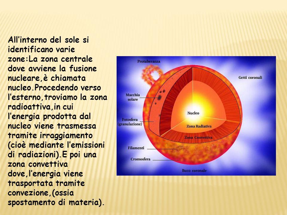 All'interno del sole si identificano varie zone:La zona centrale dove avviene la fusione nucleare,è chiamata nucleo.Procedendo verso l'esterno,troviamo la zona radioattiva,in cui l'energia prodotta dal nucleo viene trasmessa tramite irraggiamento (cioè mediante l'emissioni di radiazioni).E poi una zona convettiva dove,l'energia viene trasportata tramite convezione,(ossia spostamento di materia).
