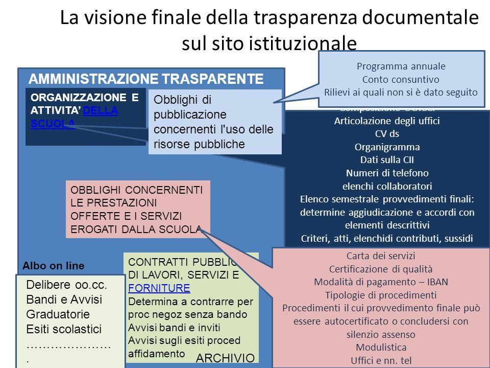 La visione finale della trasparenza documentale sul sito istituzionale