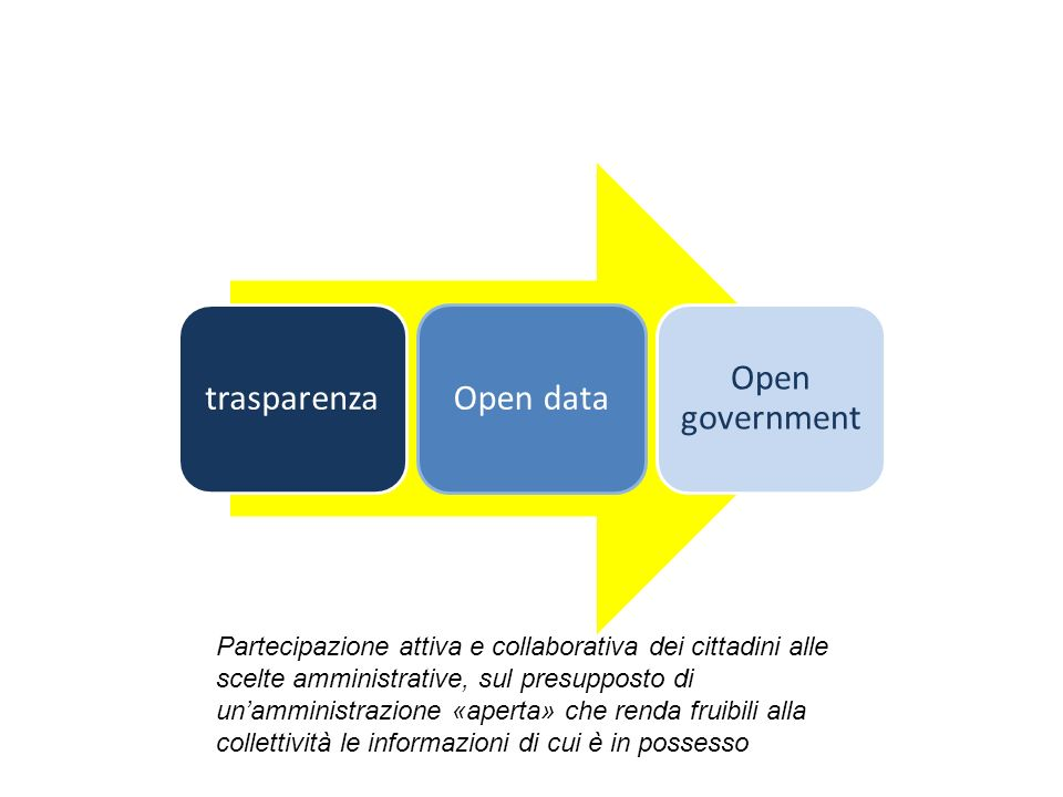 trasparenza Open data. Open government.