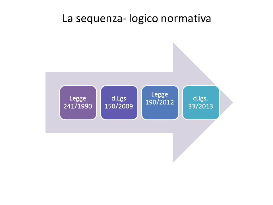 La sequenza- logico normativa