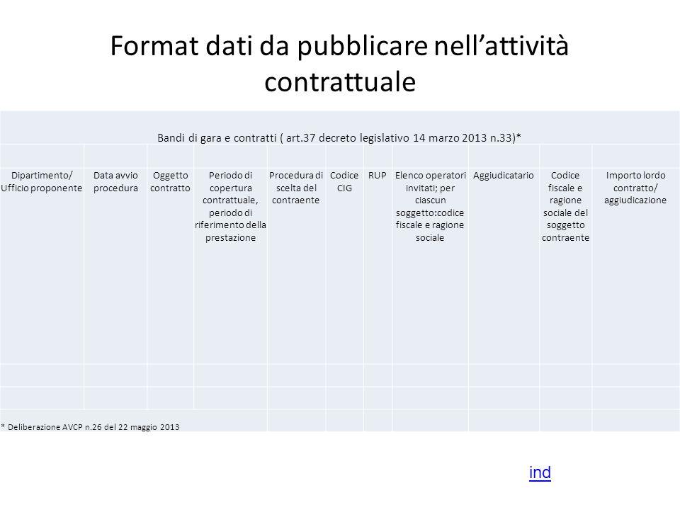 Format dati da pubblicare nell'attività contrattuale