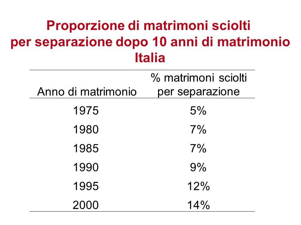 Proporzione di matrimoni sciolti