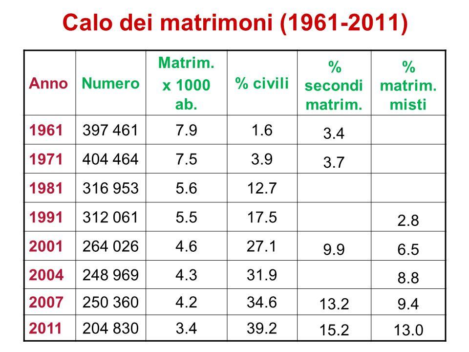 Calo dei matrimoni (1961-2011) Anno Numero Matrim. x 1000 ab. % civili