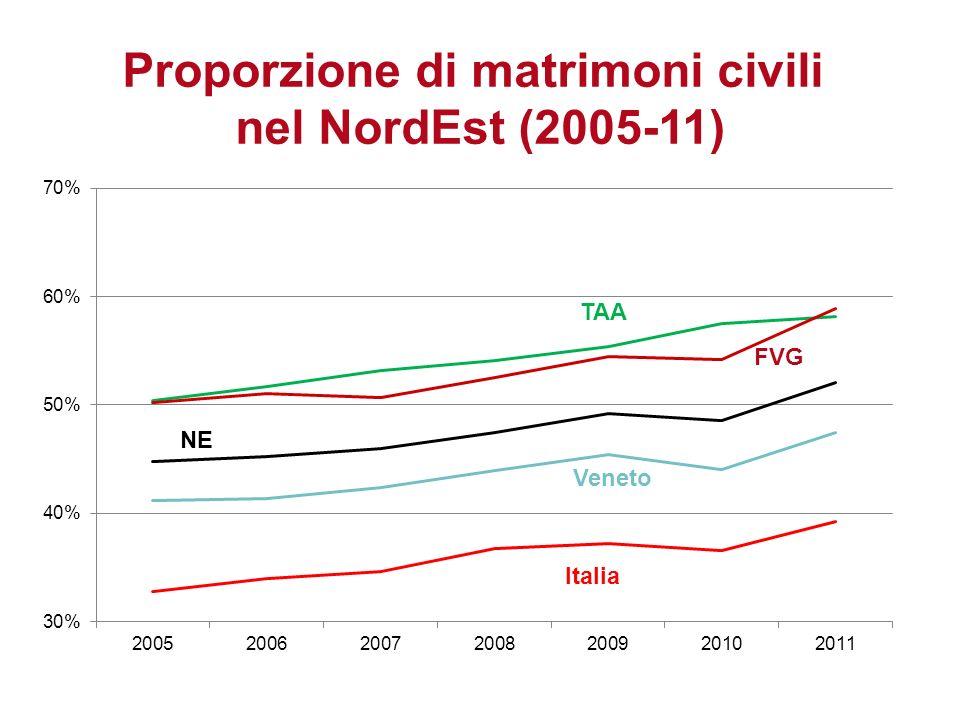 Proporzione di matrimoni civili