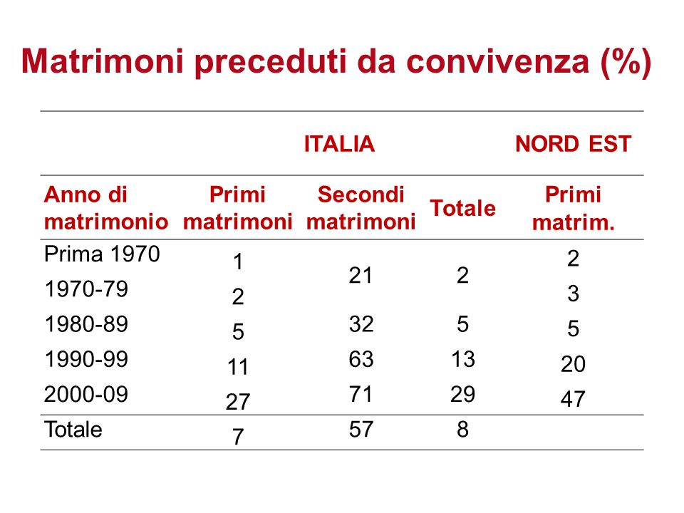 Matrimoni preceduti da convivenza (%)