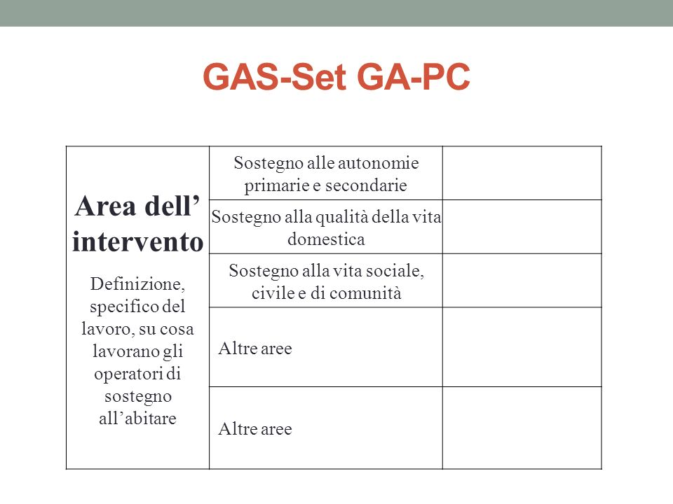 GAS-Set GA-PC Area dell' intervento