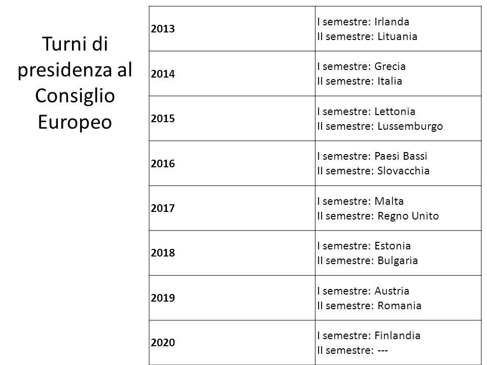 Turni di presidenza al Consiglio Europeo