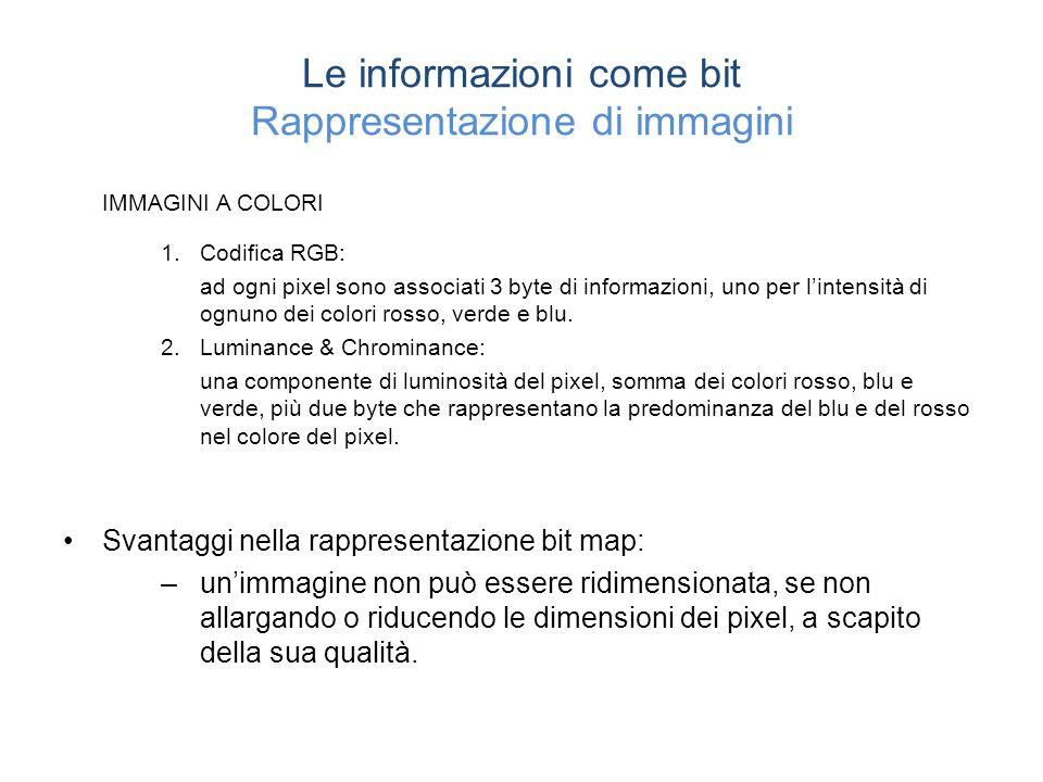 Le informazioni come bit Rappresentazione di immagini