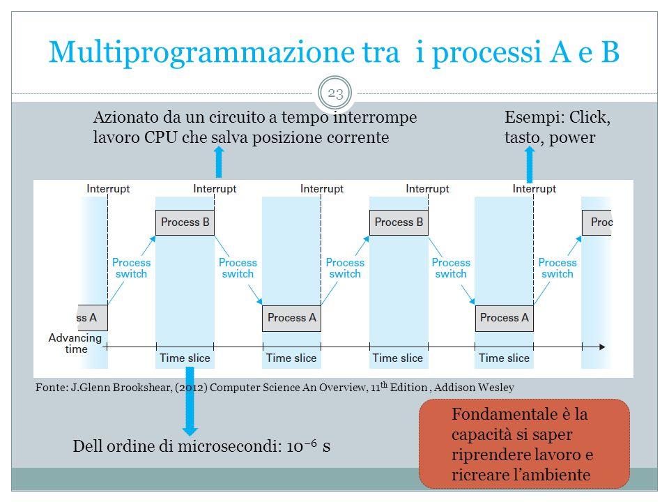Multiprogrammazione tra i processi A e B