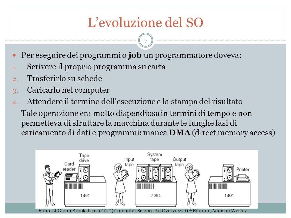 L'evoluzione del SO Per eseguire dei programmi o job un programmatore doveva: Scrivere il proprio programma su carta.