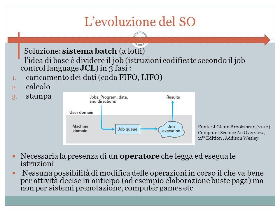L'evoluzione del SO Soluzione: sistema batch (a lotti)