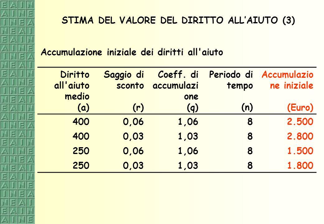 STIMA DEL VALORE DEL DIRITTO ALL'AIUTO (3)