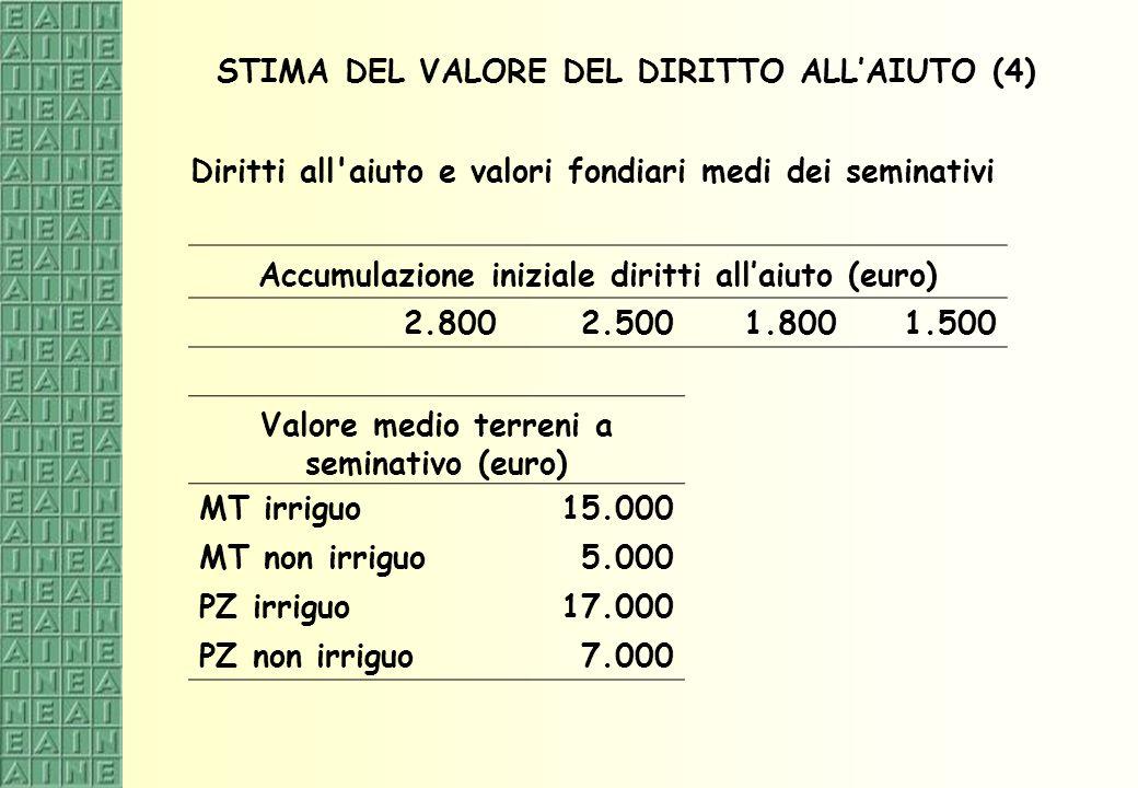 STIMA DEL VALORE DEL DIRITTO ALL'AIUTO (4)