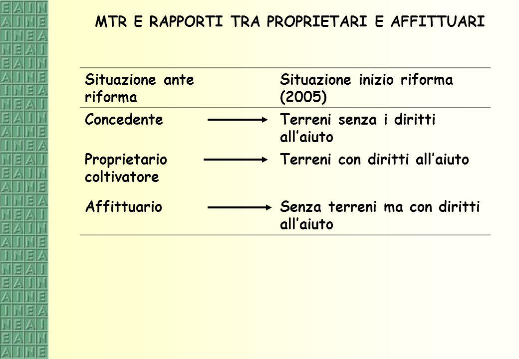 MTR E RAPPORTI TRA PROPRIETARI E AFFITTUARI