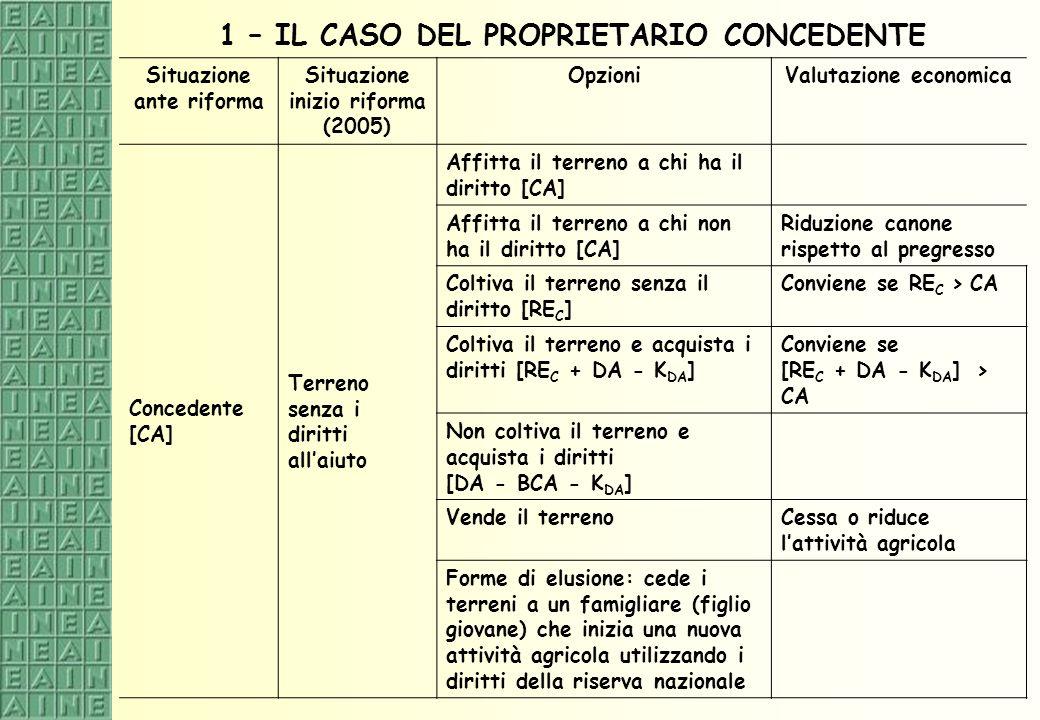 1 – IL CASO DEL PROPRIETARIO CONCEDENTE
