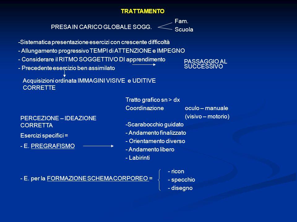 TRATTAMENTO Fam. Scuola. PRESA IN CARICO GLOBALE SOGG. Sistematica presentazione esercizi con crescente difficoltà.