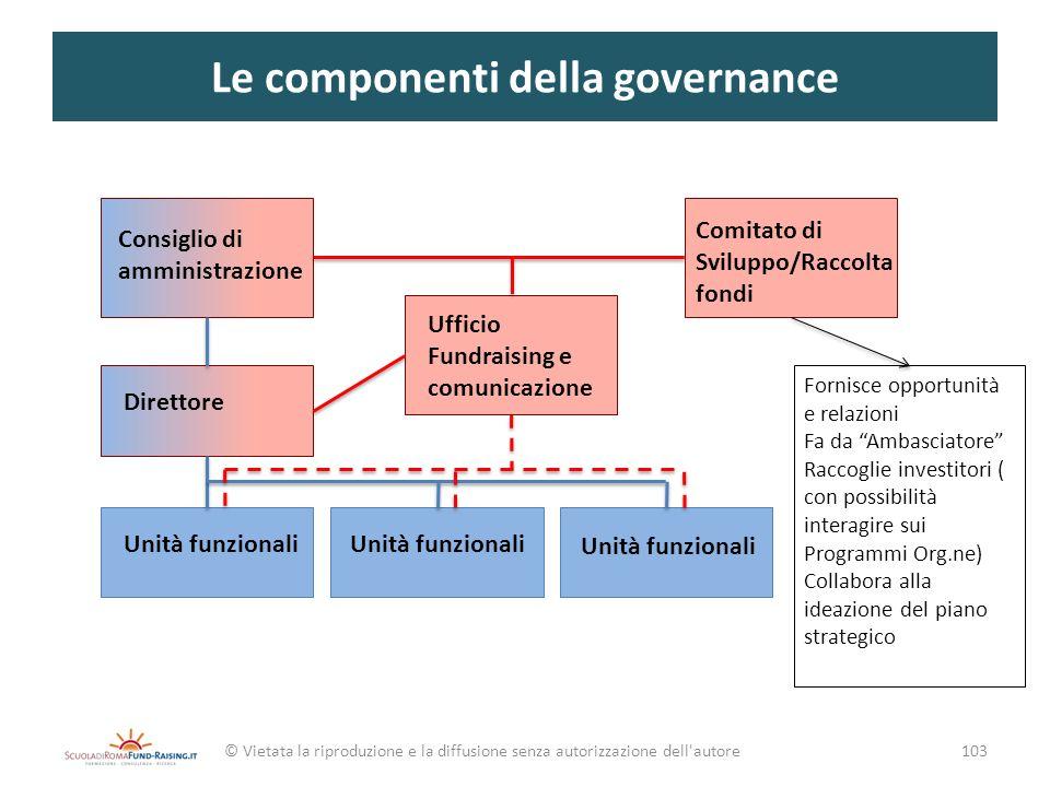 Le componenti della governance