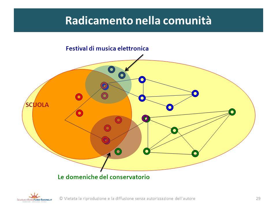 Radicamento nella comunità
