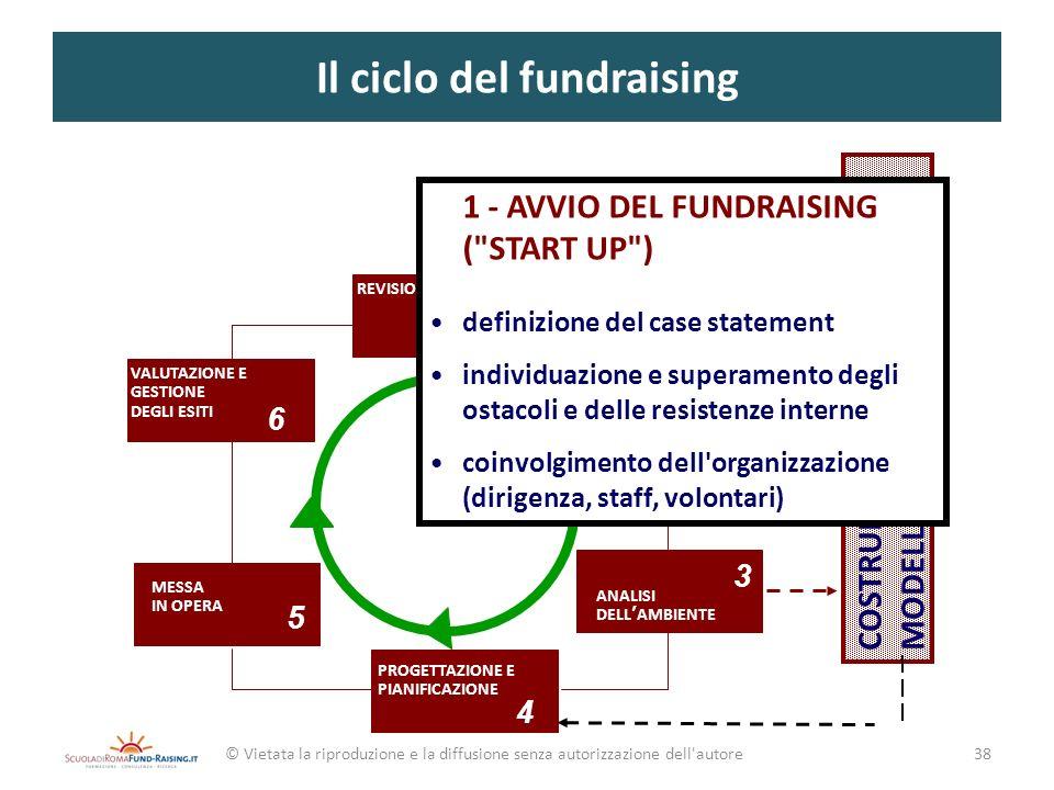 Il ciclo del fundraising
