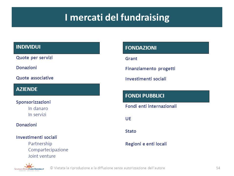 I mercati del fundraising