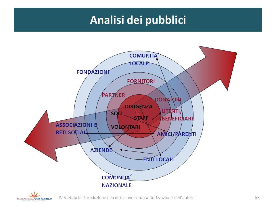 Analisi dei pubblici COMUNITA' LOCALE FONDAZIONI FORNITORI PARTNER