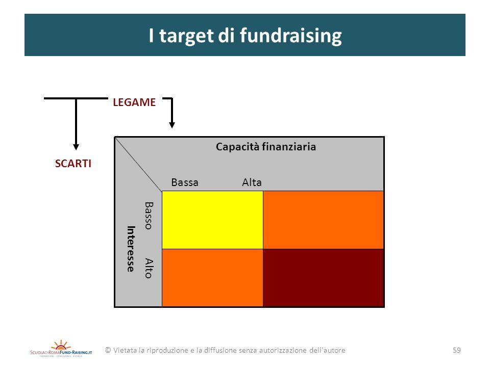 I target di fundraising