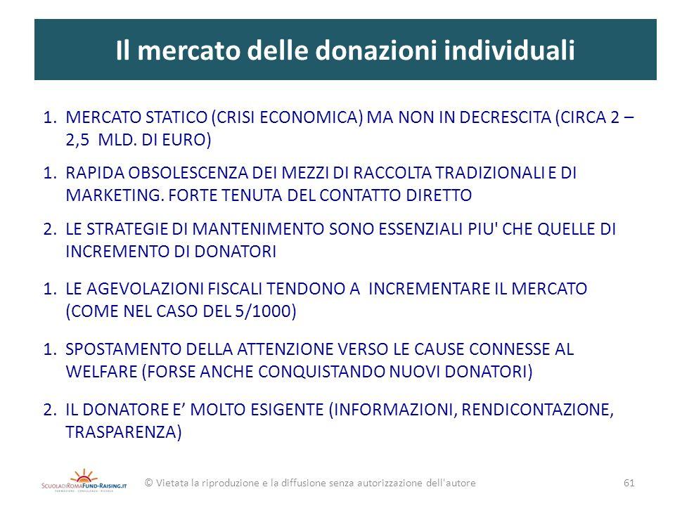 Il mercato delle donazioni individuali