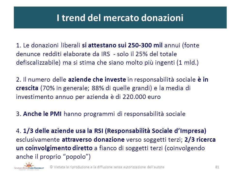 I trend del mercato donazioni