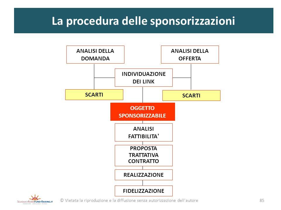 La procedura delle sponsorizzazioni