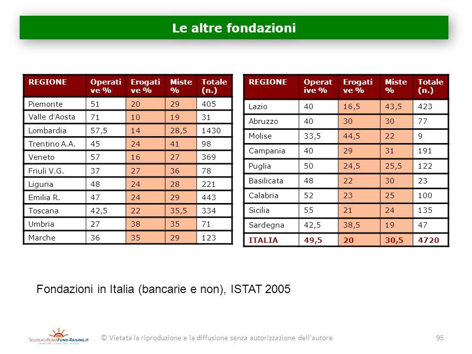 Fondazioni in Italia (bancarie e non), ISTAT 2005