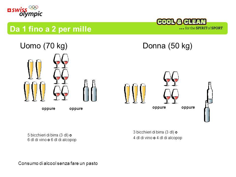 Da 1 fino a 2 per mille Uomo (70 kg) Donna (50 kg)